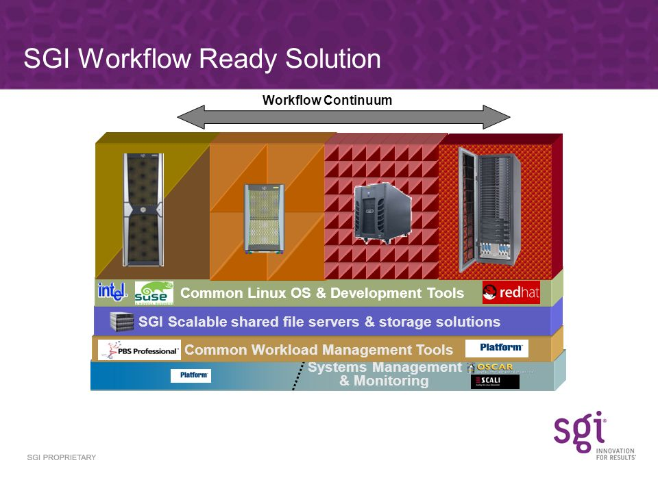 Systems Management & Monitoring Common Workload Management Tools SGI Scalable shared file servers & storage solutions Common Linux OS & Development Tools SGI Workflow Ready Solution Workflow Continuum