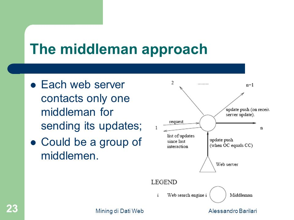 Mining di Dati WebAlessandro Barilari 23 The middleman approach Each web server contacts only one middleman for sending its updates; Could be a group