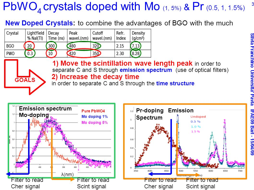 Silvia Franchino Universita Pavia IFAE09 Bari - 15/04/09 3 1) Move the scintillation wave length peak in order to separate C and S through emission spectrum (use of optical filters) 2) Increase the decay time in order to separate C and S through the time structure New Doped Crystals: to combine the advantages of BGO with the much higher C fraction of PbWO 4 GOALS PbWO 4 crystals doped with Mo (1, 5%) & Pr (0.5, 1, 1.5%) Pure PbWO4 Mo doping 1% Mo doping 5% λ(nm) Emission spectrum Mo-doping Pr-doping Emission Spectrum Filter to read Scint signal Filter to read Cher signal Filter to read Scint signal