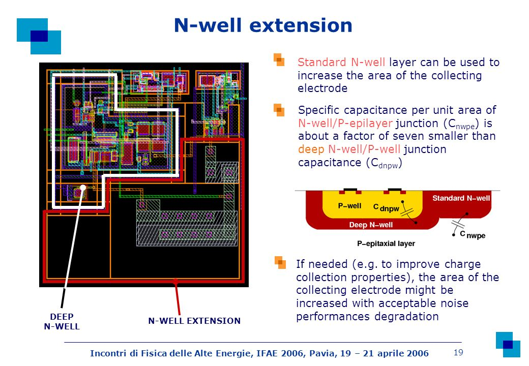 Incontri di Fisica delle Alte Energie, IFAE 2006, Pavia, 19 – 21 aprile 2006 19 N-well extension DEEP N-WELL N-WELL EXTENSION Specific capacitance per unit area of N-well/P-epilayer junction (C nwpe ) is about a factor of seven smaller than deep N-well/P-well junction capacitance (C dnpw ) Standard N-well layer can be used to increase the area of the collecting electrode If needed (e.g.