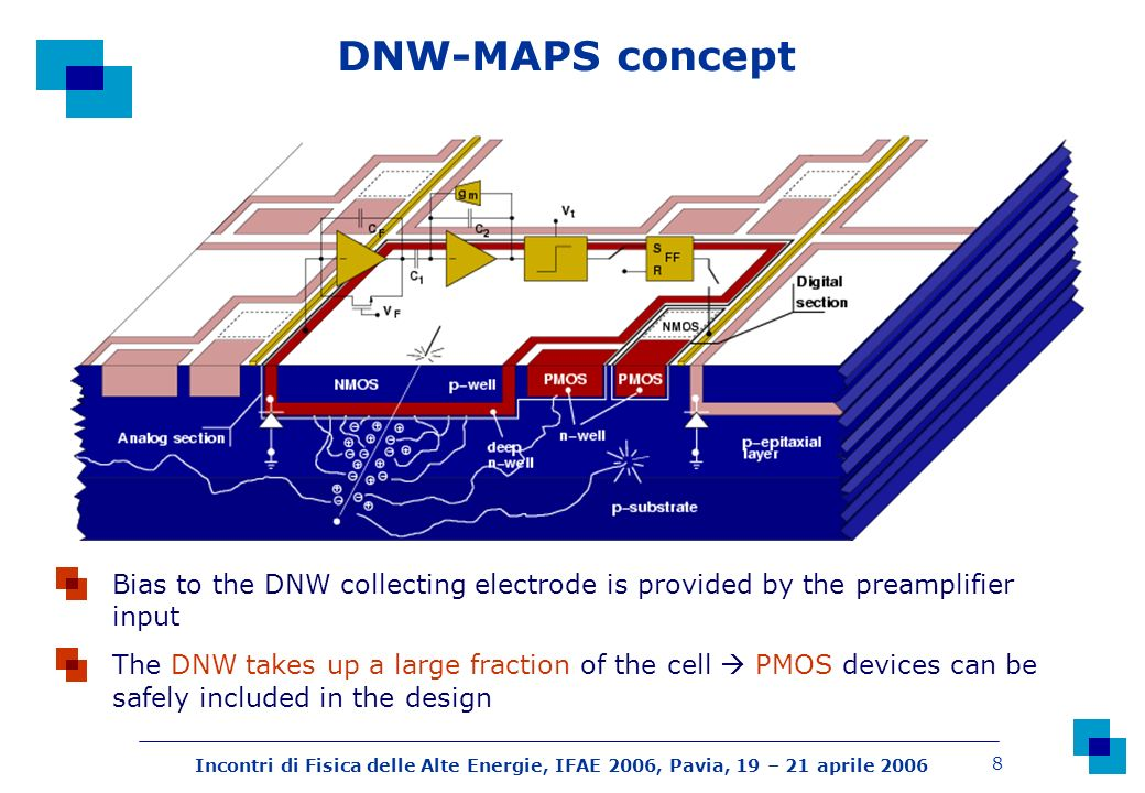 Incontri di Fisica delle Alte Energie, IFAE 2006, Pavia, 19 – 21 aprile 2006 8 The DNW takes up a large fraction of the cell PMOS devices can be safely included in the design Bias to the DNW collecting electrode is provided by the preamplifier input DNW-MAPS concept