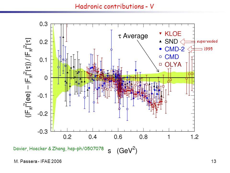 M. Passera - IFAE 200613 Hadronic contributions - V Davier, Hoecker & Zhang, hep-ph/0507078 superseded 1995