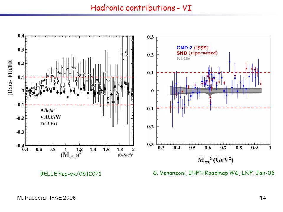 M. Passera - IFAE 200614 Hadronic contributions - VI M 2 (GeV 2 ) G. Venanzoni, INFN Roadmap WG, LNF, Jan-06 BELLE hep-ex/0512071 (superseded) (1995)