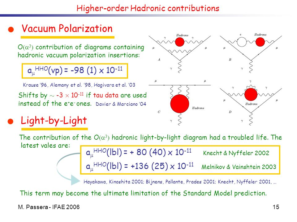 M. Passera - IFAE 200615 Higher-order Hadronic contributions Vacuum Polarization Light-by-Light a HHO (vp) = -98 (1) x 10 -11 a HHO (lbl) = + 80 (40)