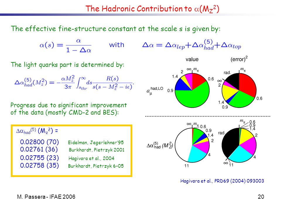 M. Passera - IFAE 200620 The Hadronic Contribution to (M Z 2 ) The effective fine-structure constant at the scale s is given by: The light quarks part