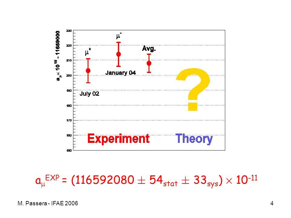 M. Passera - IFAE 20064 a EXP = (116592080 § 54 stat § 33 sys ) £ 10 -11