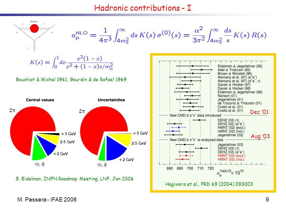 M. Passera - IFAE 20069 Hadronic contributions - I Dec 01 Aug 03 Hagiwara et al., PRD 69 (2004) 093003 Bouchiat & Michel 1961, Gourdin & de Rafael 196