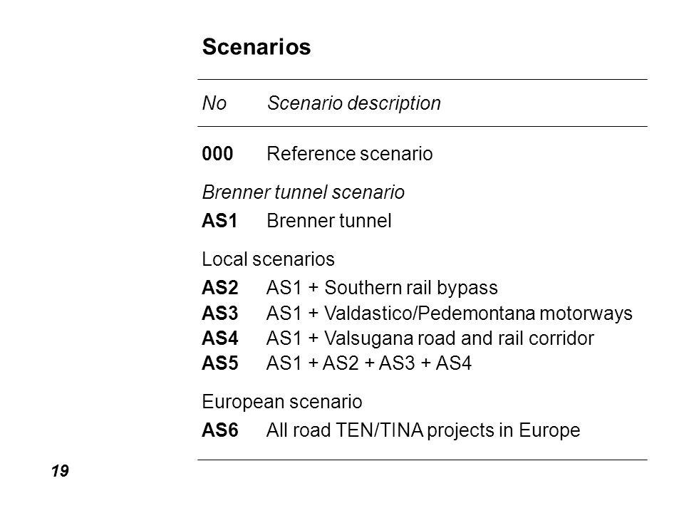 19 Scenarios NoScenario description 000Reference scenario Brenner tunnel scenario AS1Brenner tunnel Local scenarios AS2AS1 + Southern rail bypass AS3AS1 + Valdastico/Pedemontana motorways AS4AS1 + Valsugana road and rail corridor AS5AS1 + AS2 + AS3 + AS4 European scenario AS6All road TEN/TINA projects in Europe