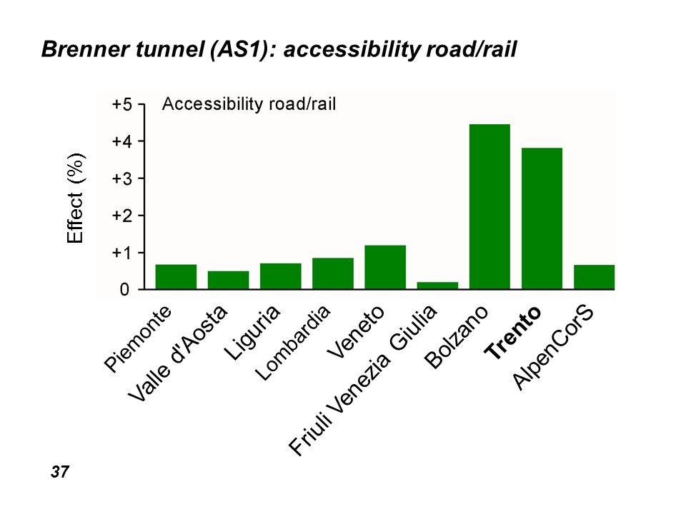 37 Brenner tunnel (AS1): accessibility road/rail Piemonte Valle d Aosta Liguria Lombardia Veneto Friuli Venezia Giulia Bolzano Trento AlpenCorS Effect (%)