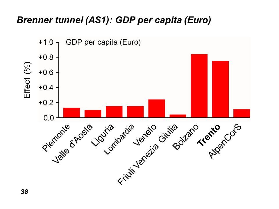 38 Brenner tunnel (AS1): GDP per capita (Euro) Effect (%) Piemonte Valle d Aosta Liguria Lombardia Veneto Friuli Venezia Giulia Bolzano Trento AlpenCorS