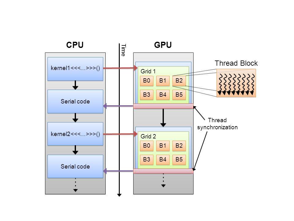 kernel1 >>() B0 B1 Grid 1 Serial code kernel2 >>() B2 B3 B4 B5 B0 B1 Grid 2 B2 B3 B4 B5 CPUGPU Thread Block Time Serial code Thread synchronization
