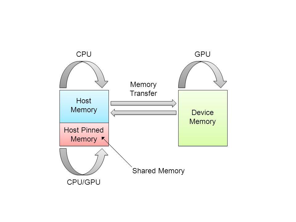 CPU/GPU CPUGPU Host Memory Device Memory Host Pinned Memory Shared Memory Memory Transfer