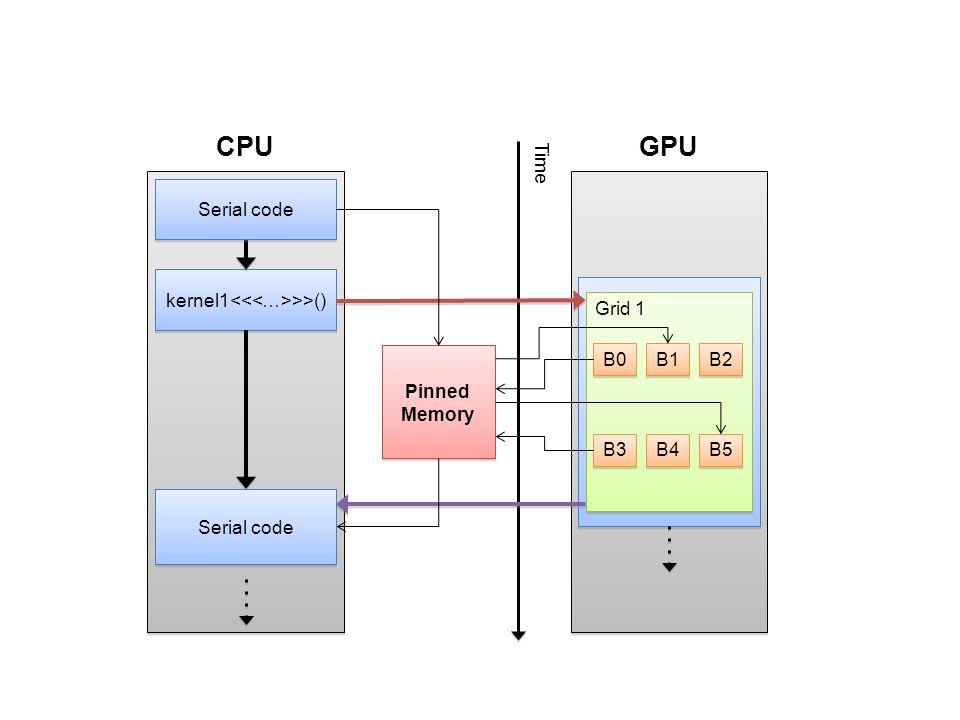 kernel1 >>() Grid 1 CPUGPU Time B0 B1 B2 B3 B4 B5 Pinned Memory Serial code