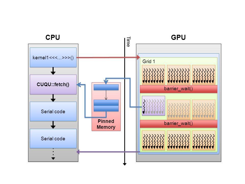 kernel1 >>() Grid 1 CUQU::fetch() CPUGPU Time Serial code Pinned Memory barrier_wait()