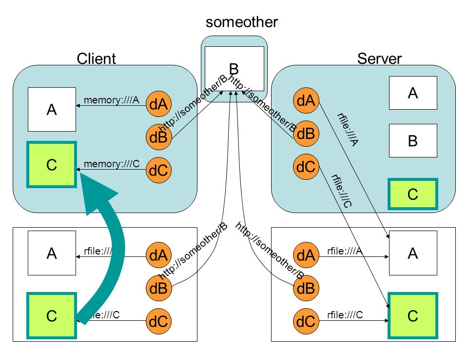 dA dB dC A C Client Server someother B memory:///A memory:///C http://someother/B dA dB dC A C rfile:///A rfile:///C http://someother/B dA dB dC A C rfile:///A rfile:///C http://someother/B dA dB dC rfile:///A rfile:///C http://someother/B A B C