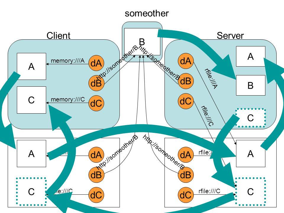 dA dB dC A C Client Server someother B memory:///A memory:///C http://someother/B dA dB dC A C rfile:///A rfile:///C http://someother/B dA dB dC A C r