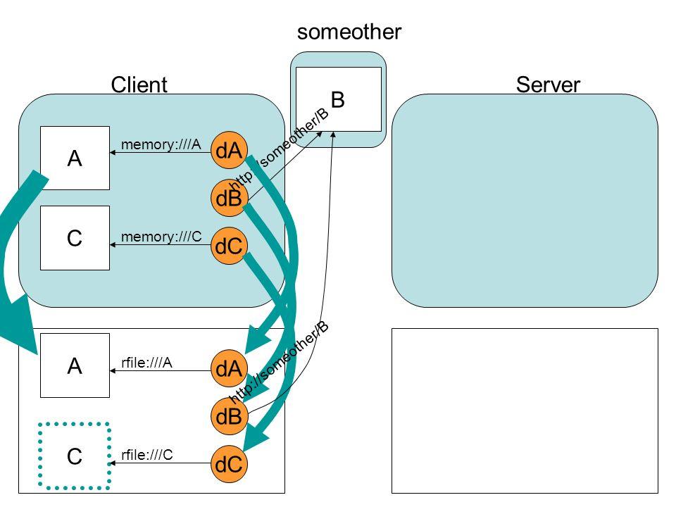 dA dB dC A C Client Server someother B memory:///A memory:///C http://someother/B dA dB dC A C rfile:///A rfile:///C http://someother/B
