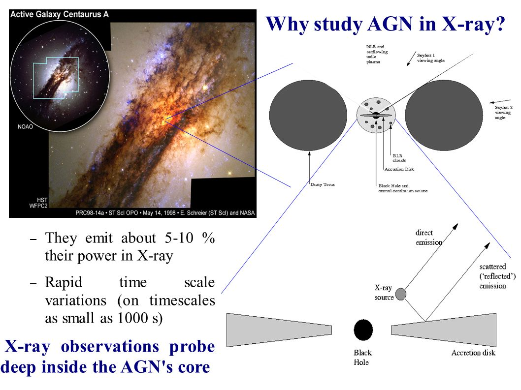 ACTIVE GALACTIC NUCLEI X-ray broad--band study A. De Rosa, L.