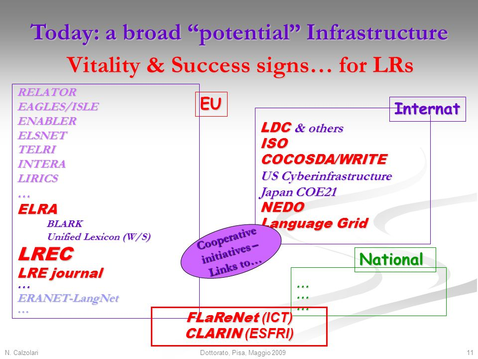 N. Calzolari11Dottorato, Pisa, Maggio 2009 Today: a broad potential Infrastructure RELATOREAGLES/ISLEENABLERELSNETTELRIINTERALIRICS…ELRABLARK Unified