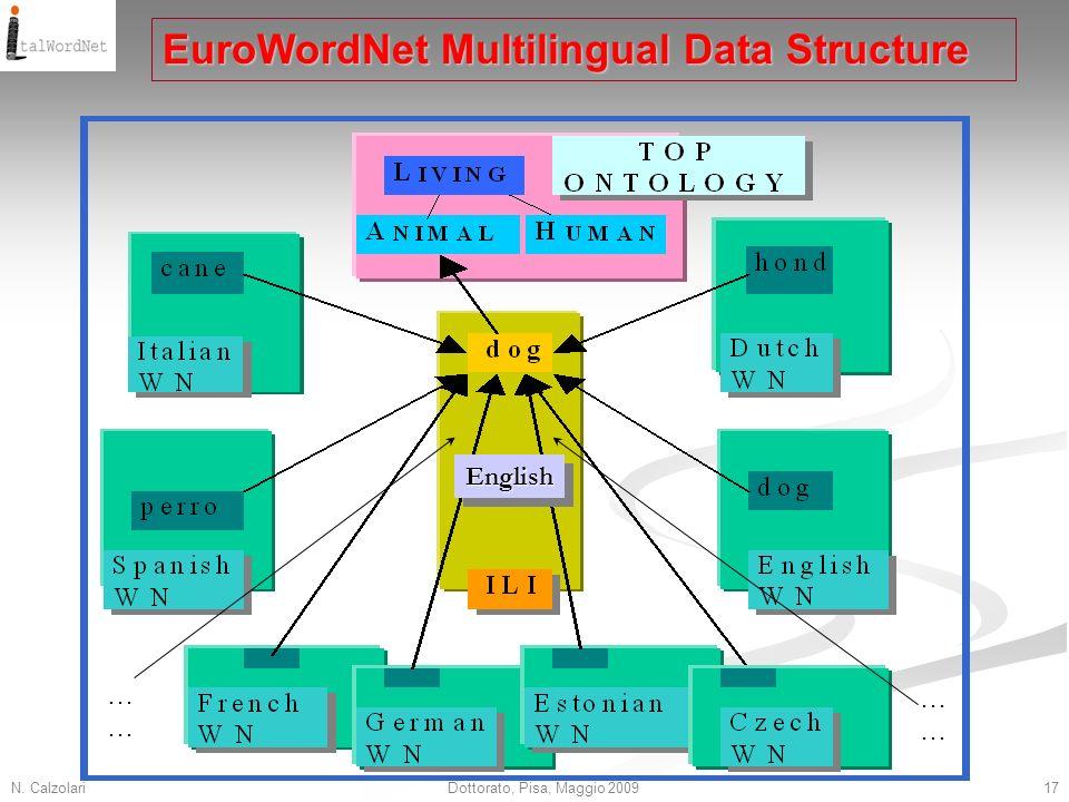 N. Calzolari17Dottorato, Pisa, Maggio 2009 EuroWordNet Multilingual Data Structure EnglishEnglish ………… …………