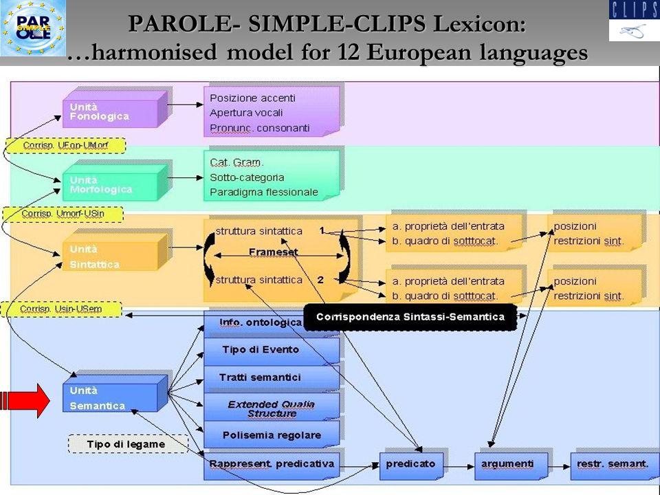 N. Calzolari21Dottorato, Pisa, Maggio 2009 PAROLE- SIMPLE-CLIPS Lexicon: …harmonised model for 12 European languages