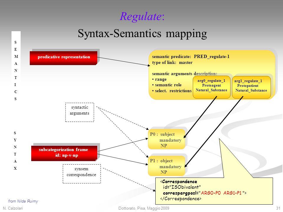 N. Calzolari31Dottorato, Pisa, Maggio 2009 P0 : subject mandatory NP P0 : subject mandatory NP subcategorization frame id: np-v-np P1 : object mandato
