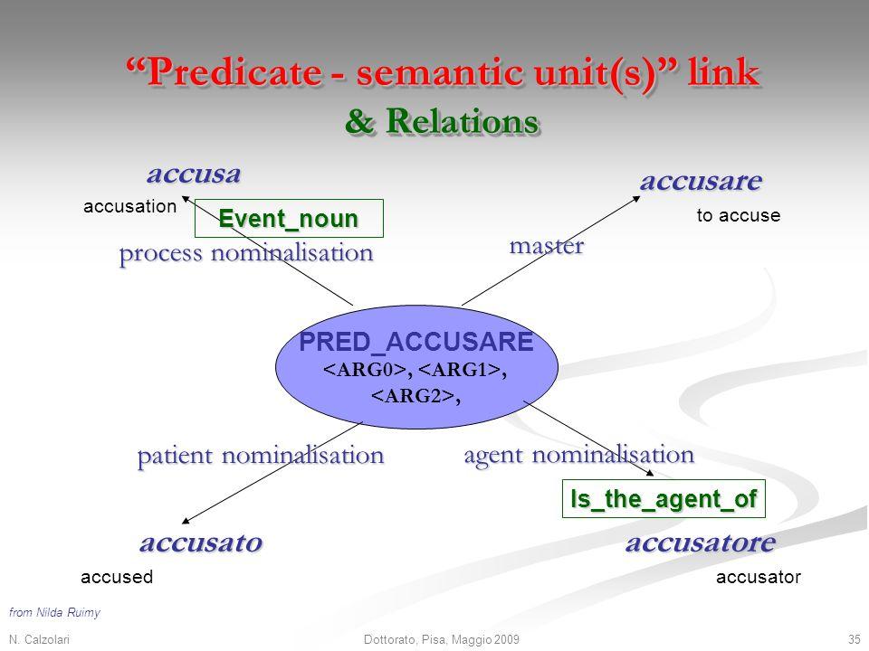 N. Calzolari35Dottorato, Pisa, Maggio 2009 PRED_ACCUSARE,,, accusare accusatore accusa master agent nominalisation process nominalisation accusato pat