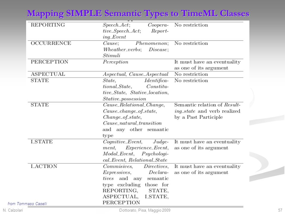 N. Calzolari57Dottorato, Pisa, Maggio 2009 Mapping SIMPLE Semantic Types to TimeML Classes from Tommaso Caselli