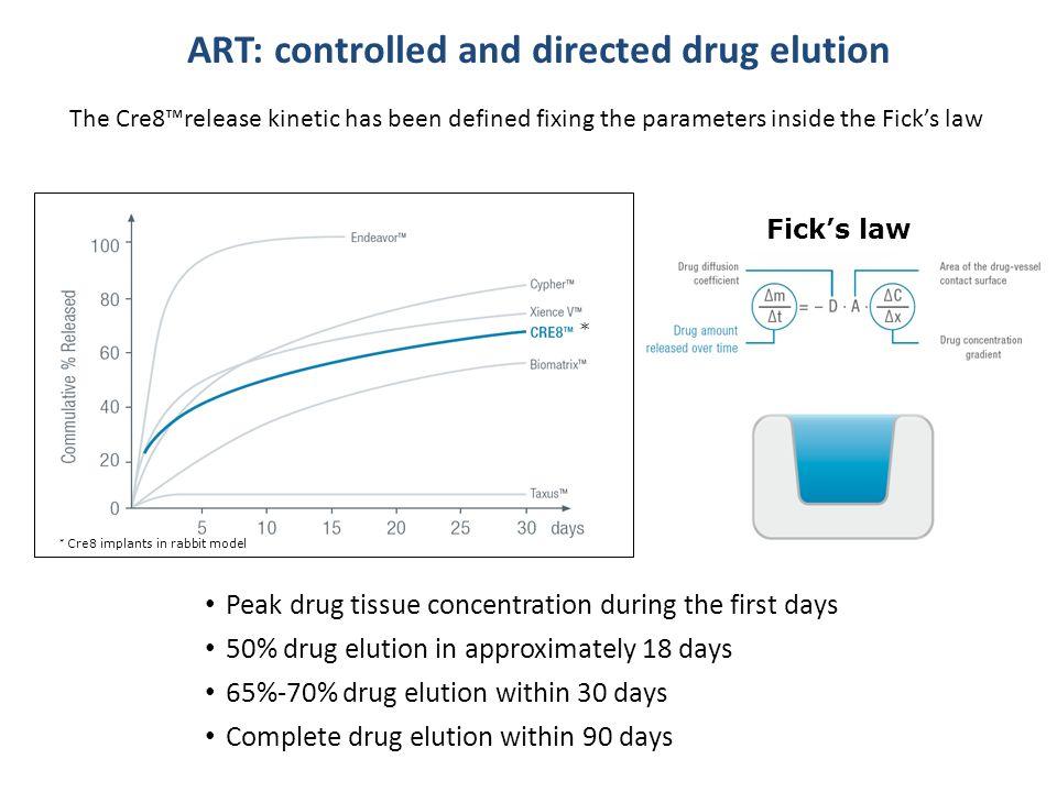 Peak drug tissue concentration during the first days 50% drug elution in approximately 18 days 65%-70% drug elution within 30 days Complete drug eluti