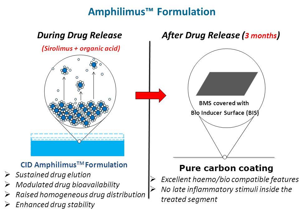 CID Amphilimus TM Formulation Sustained drug elution Modulated drug bioavailability Raised homogeneous drug distribution Enhanced drug stability Amphi