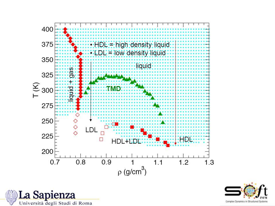 New Peter data Phase Diag TMD liquid + gas liquid LDL HDL HDL+LDL HDL = high density liquid LDL = low density liquid