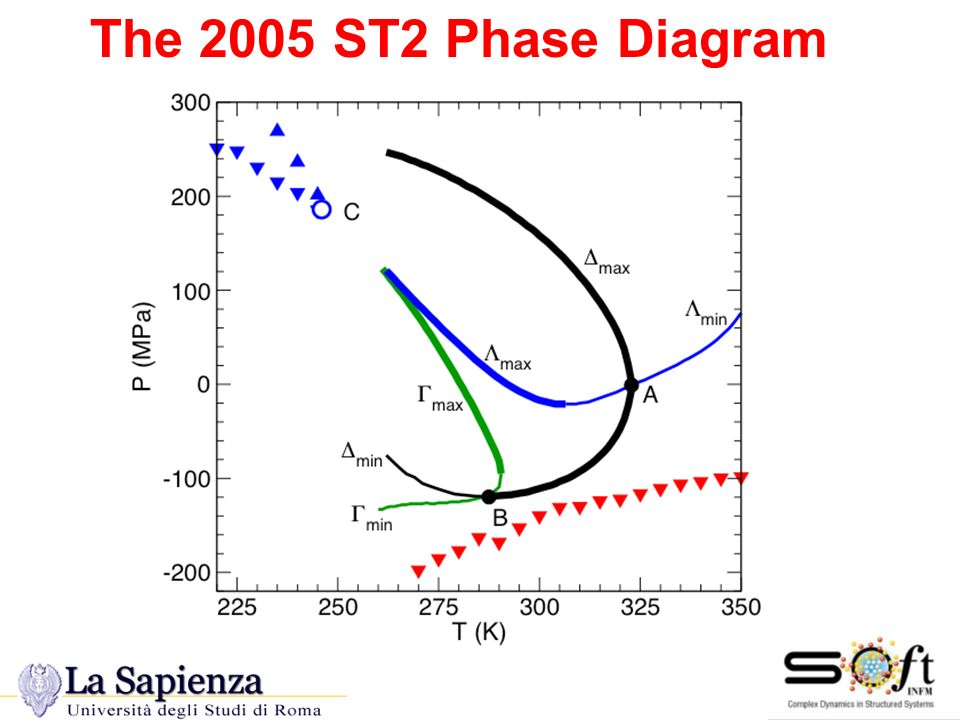 The 2005 ST2 The 2005 ST2 Phase Diagram