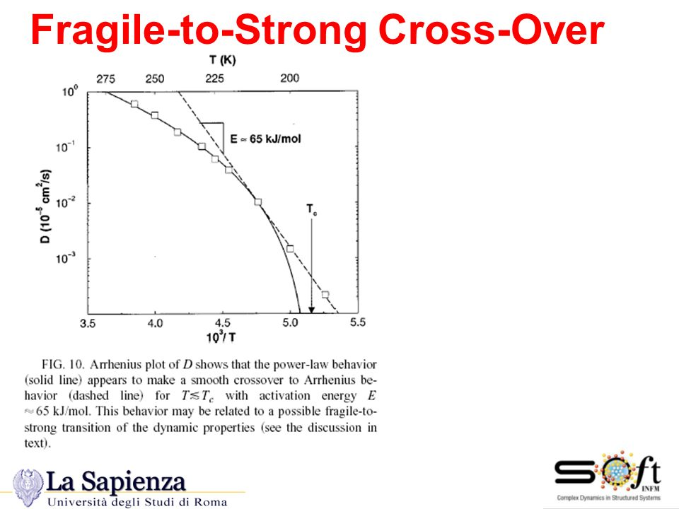 Transizione Strong Fragile in SPC/E and PWM Fragile-to-Strong Cross-Over