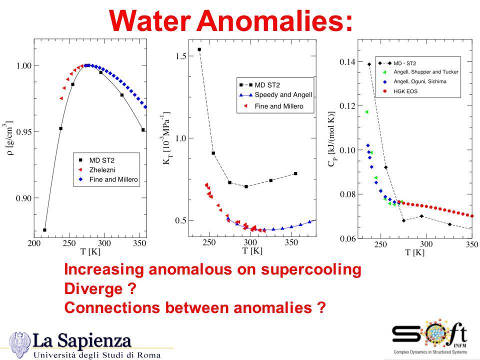 Dynamic Anomalis Dynamic Anomalies D /T=const. D D =const.