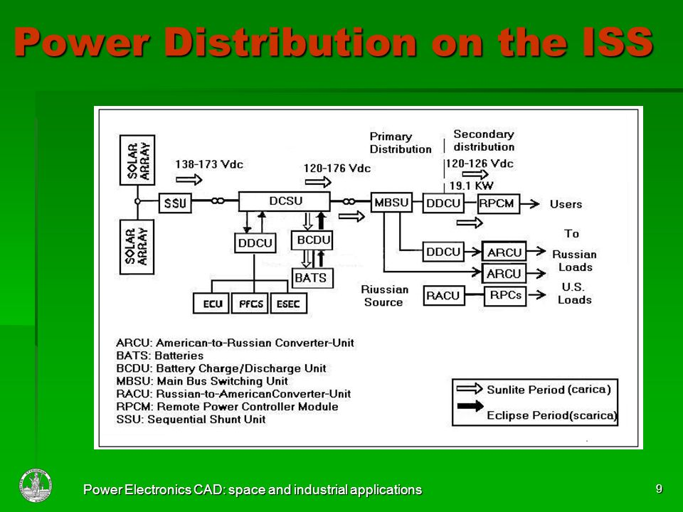 Power Electronics CAD: space and industrial applications 9 Power Distribution on the ISS