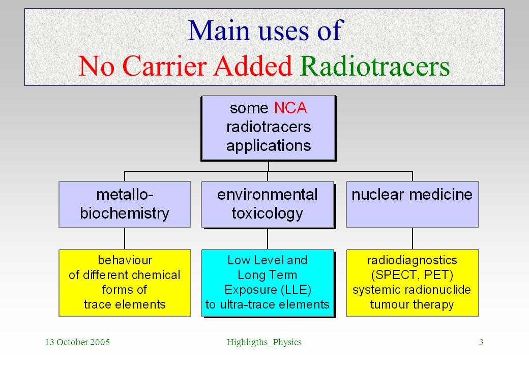 13 October 2005Highligths_Physics3 Main uses of No Carrier Added Radiotracers
