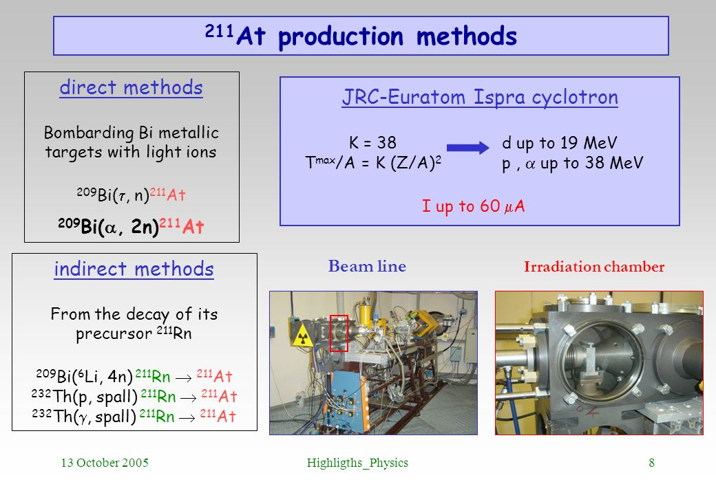 13 October 2005Highligths_Physics8 211 At production methods JRC-Euratom Ispra cyclotron K = 38 T max /A = K (Z/A) 2 d up to 19 MeV p, up to 38 MeV di