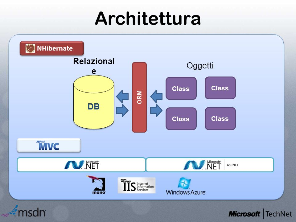 Architettura NHibernate DB Class Relazional e Oggetti Class