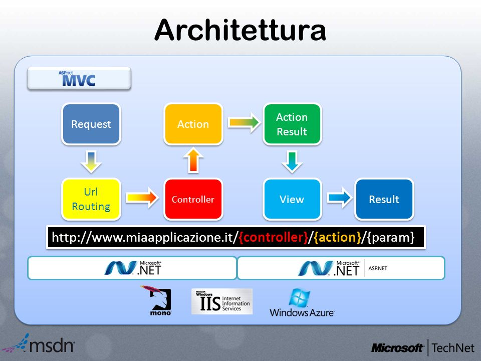 Architettura Request Url Routing Url Routing Controller Action Action Result View Result http://www.miaapplicazione.it/{controller}/{action}/{param}