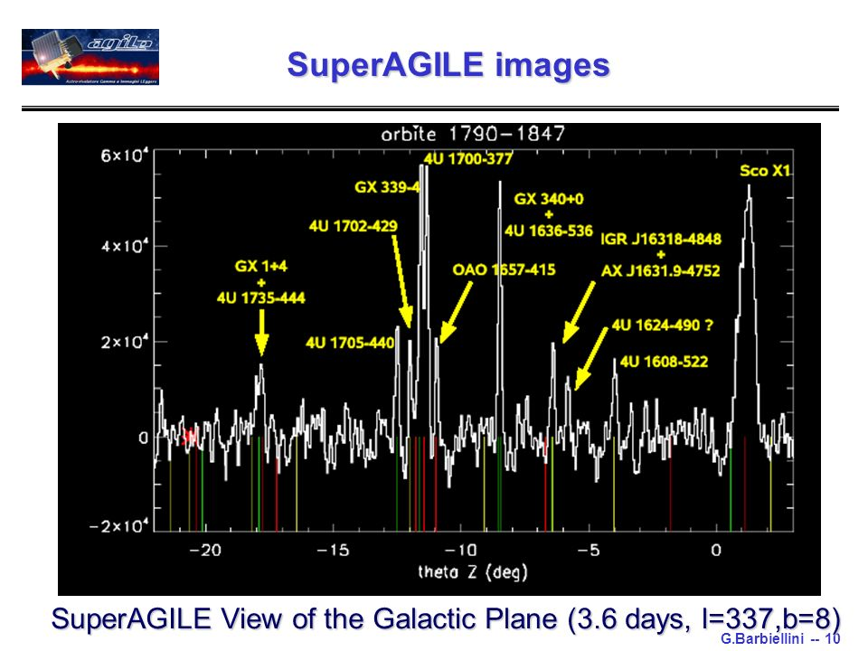 G.Barbiellini -- 10 SuperAGILE View of the Galactic Plane (3.6 days, l=337,b=8) SuperAGILE images
