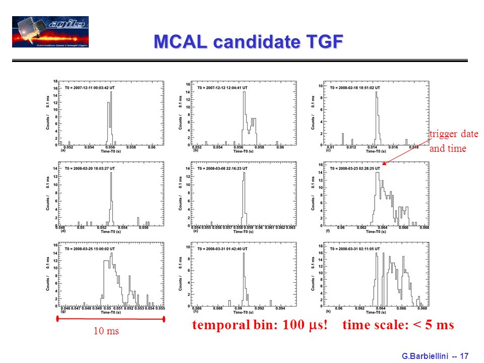 G.Barbiellini -- 17 MCAL candidate TGF 10 ms trigger date and time temporal bin: 100 s.