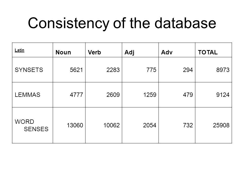 Consistency of the database Latin NounVerbAdjAdvTOTAL SYNSETS562122837752948973 LEMMAS4777260912594799124 WORD SENSES 1306010062205473225908