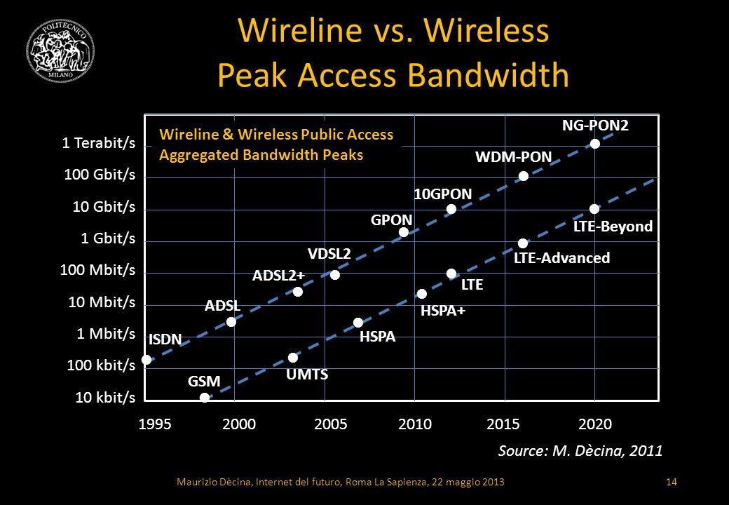 Wireline vs. Wireless Peak Access Bandwidth 1995 2000 2005 2010 2015 2020 GSM UMTS HSPA HSPA+ LTE LTE-Advanced LTE-Beyond ISDN ADSL ADSL2+ VDSL2 GPON