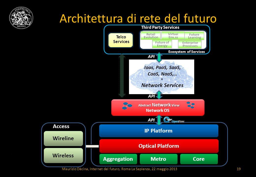 Architettura di rete del futuro Maurizio Dècina, Internet del futuro, Roma La Sapienza, 22 maggio 201319 IP Platform Optical Platform AggregationMetro