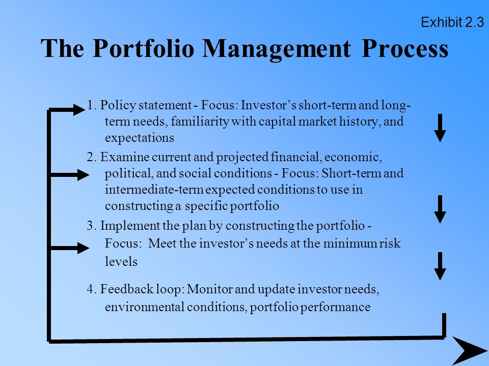 The Portfolio Management Process Shahadat Hosan Faculty, Mba