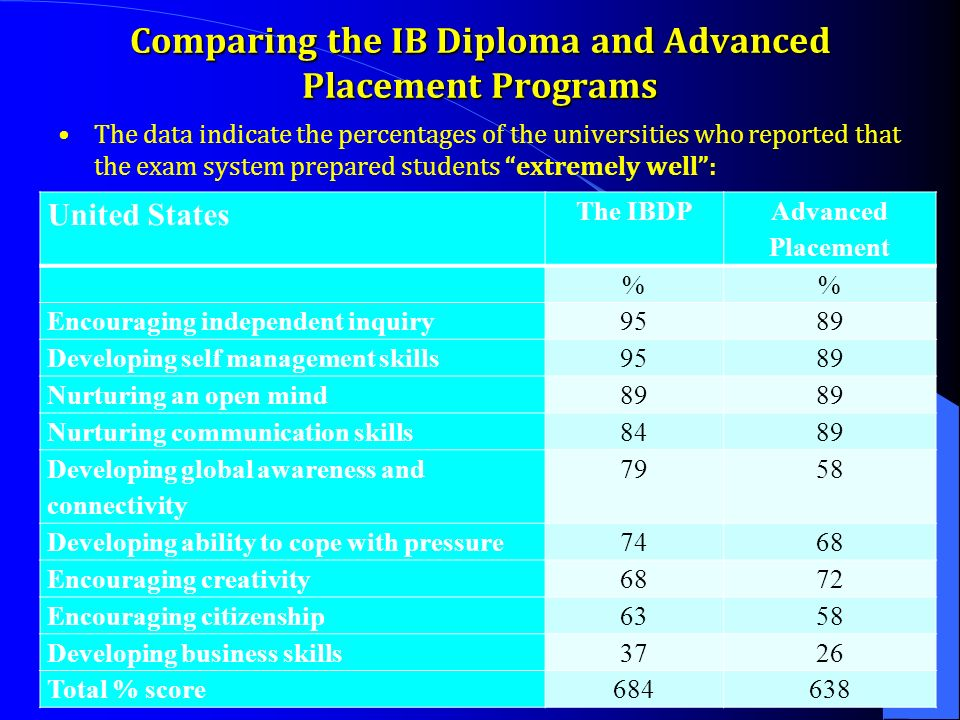 Comparing the IB Diploma and Advanced Placement Programs The data indicate the percentages of the universities who reported that the exam system prepared students extremely well : United States The IBDP Advanced Placement % Encouraging independent inquiry9589 Developing self management skills9589 Nurturing an open mind89 Nurturing communication skills8489 Developing global awareness and connectivity 7958 Developing ability to cope with pressure7468 Encouraging creativity6872 Encouraging citizenship6358 Developing business skills3726 Total % score684638