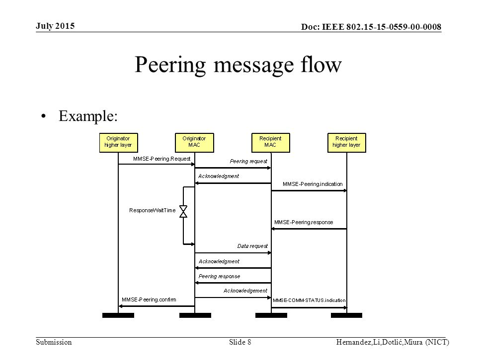 Doc: IEEE Submission Peering message flow Example: July 2015 Hernandez,Li,Dotlić,Miura (NICT)Slide 8
