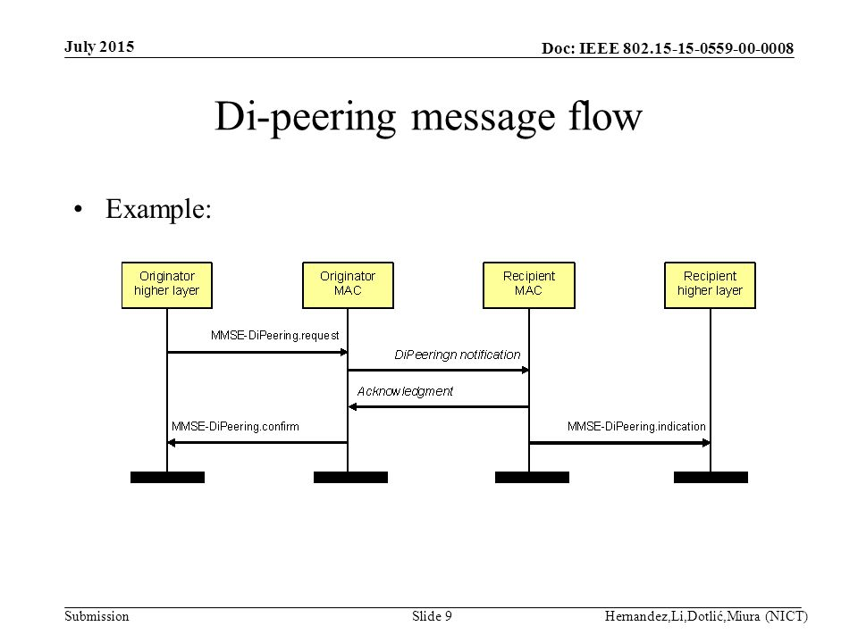 Doc: IEEE Submission Di-peering message flow Example: July 2015 Hernandez,Li,Dotlić,Miura (NICT)Slide 9