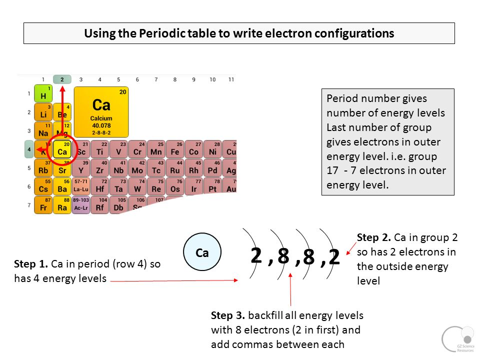 Chemistry ncea l2 24 bonding structure and energy ppt download using the periodic table to write electron configurations ca step 1 urtaz Image collections