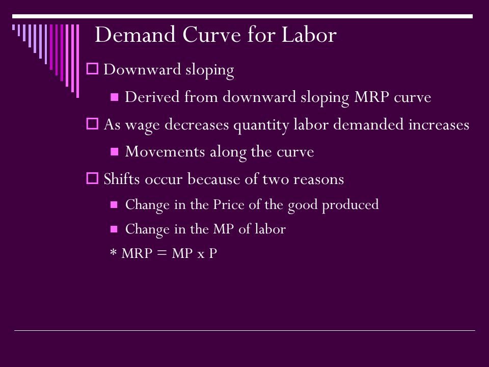 Demand Curve for Labor  Downward sloping Derived from downward sloping MRP curve  As wage decreases quantity labor demanded increases Movements along the curve  Shifts occur because of two reasons Change in the Price of the good produced Change in the MP of labor * MRP = MP x P
